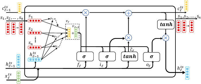 """Figure 3 for """"The Squawk Bot"""": Joint Learning of Time Series and Text Data Modalities for Automated Financial Information Filtering"""