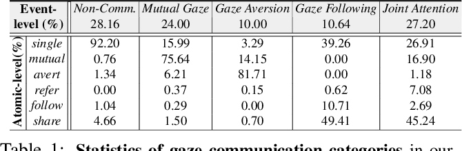 Figure 1 for Understanding Human Gaze Communication by Spatio-Temporal Graph Reasoning