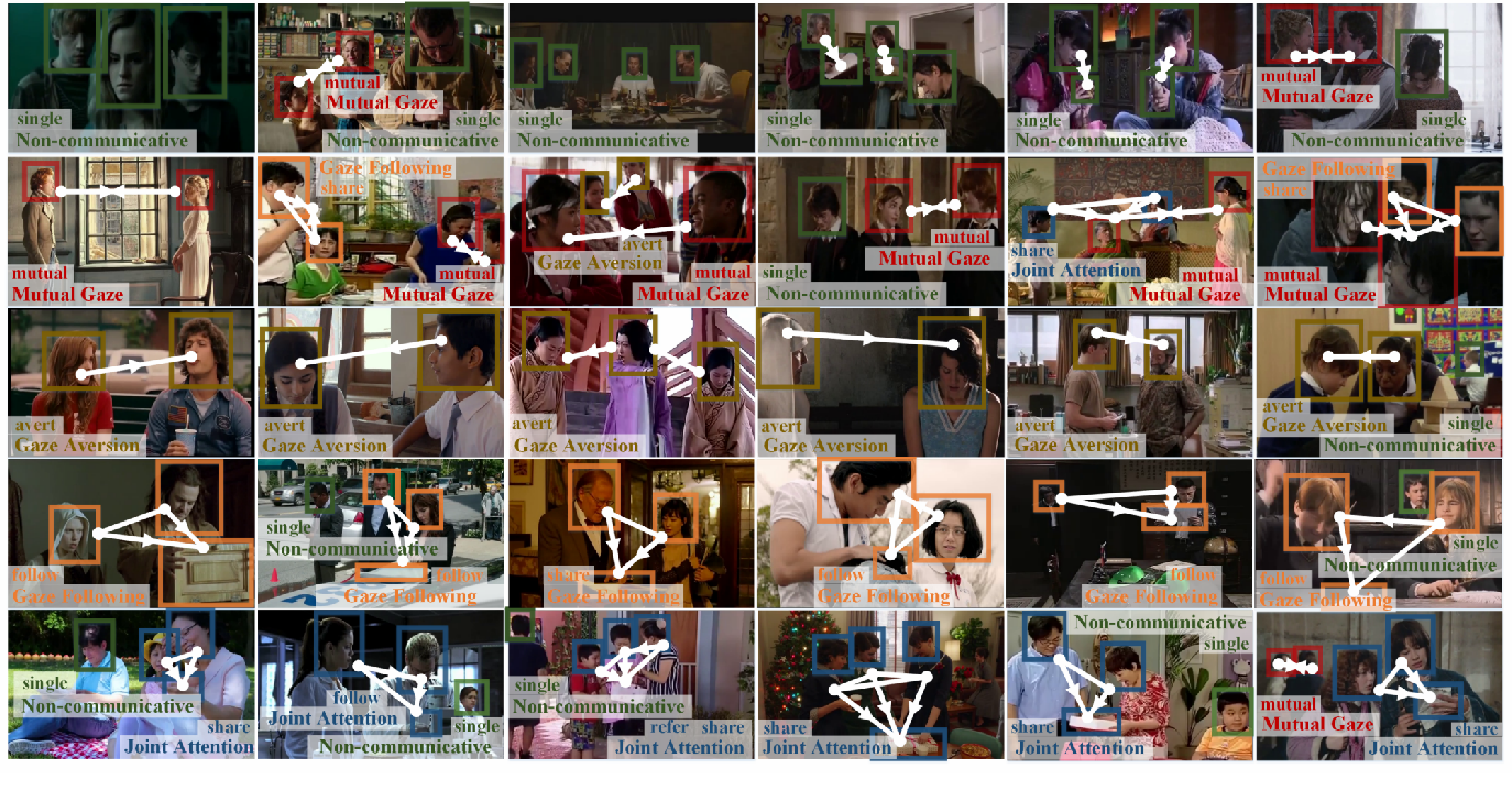 Figure 2 for Understanding Human Gaze Communication by Spatio-Temporal Graph Reasoning