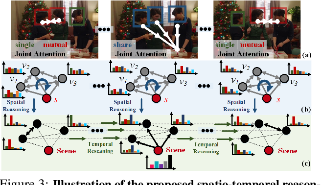 Figure 4 for Understanding Human Gaze Communication by Spatio-Temporal Graph Reasoning