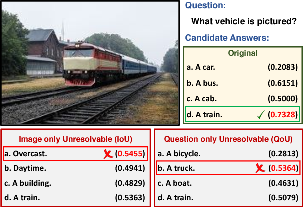 Figure 1 for Being Negative but Constructively: Lessons Learnt from Creating Better Visual Question Answering Datasets