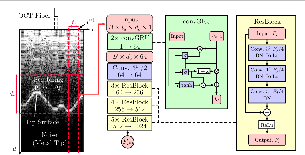 Figure 1 for Spatio-Temporal Deep Learning Models for Tip Force Estimation During Needle Insertion