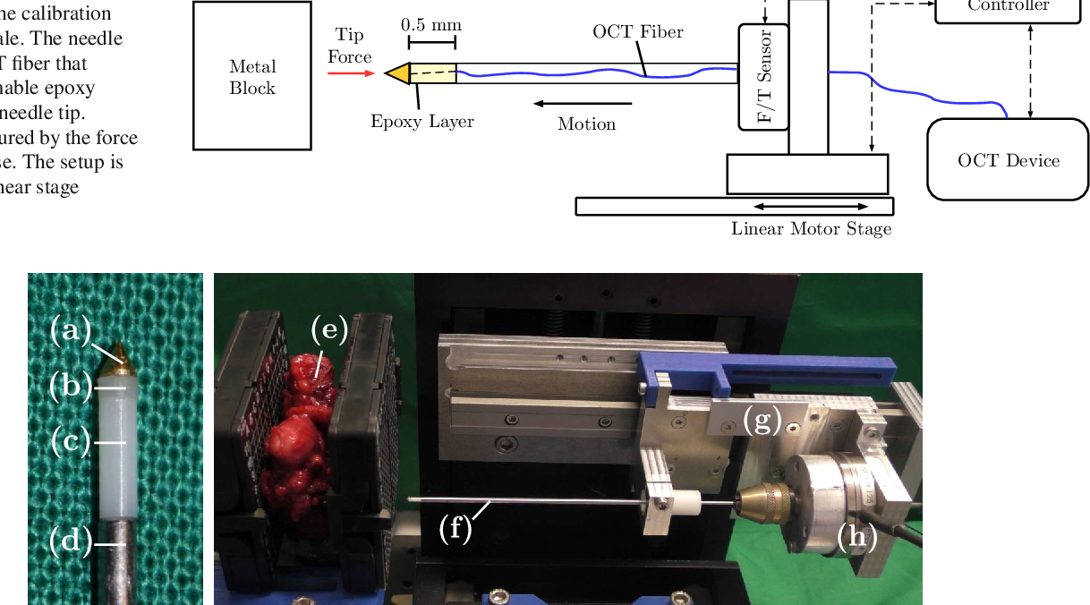 Figure 3 for Spatio-Temporal Deep Learning Models for Tip Force Estimation During Needle Insertion