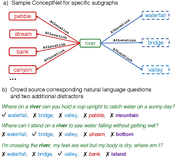 Figure 1 for CommonsenseQA: A Question Answering Challenge Targeting Commonsense Knowledge