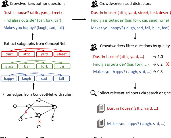 Figure 2: COMMONSENSEQA generation process. The input is CONCEPTNET knowledge base, and the output is a set of multiple-choice questions with corresponding relevant context (snippets).