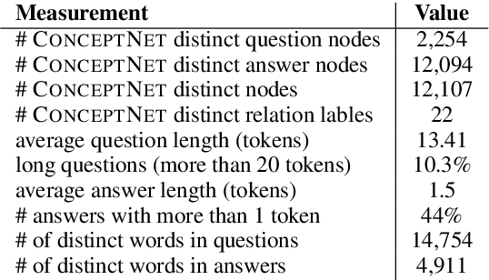 Table 1: Key statistics for COMMONSENSEQA