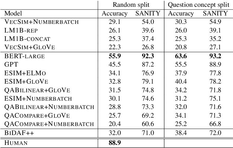 Table 5: Test set accuracy for all models.