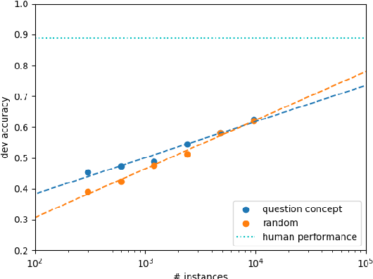 Figure 5: Development accuracy for BERT-LARGE trained with varying amounts of data.