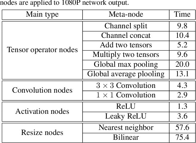 Figure 1 for Anchor-based Plain Net for Mobile Image Super-Resolution