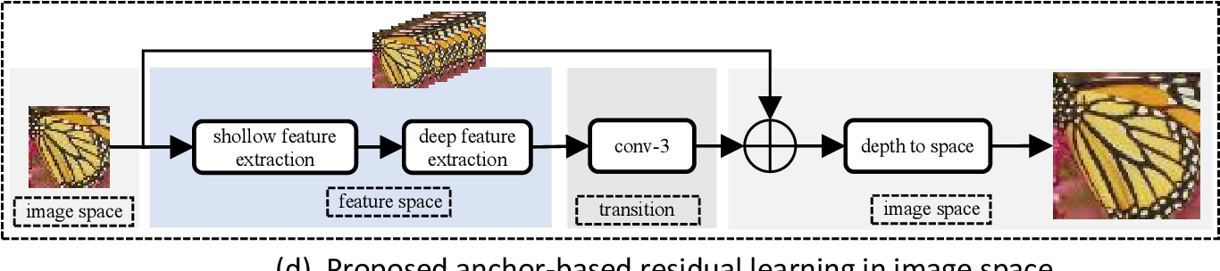 Figure 2 for Anchor-based Plain Net for Mobile Image Super-Resolution