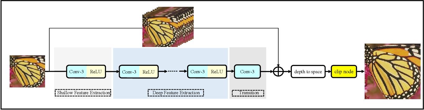 Figure 3 for Anchor-based Plain Net for Mobile Image Super-Resolution