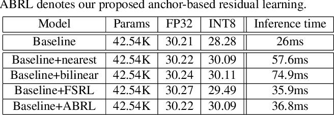 Figure 4 for Anchor-based Plain Net for Mobile Image Super-Resolution