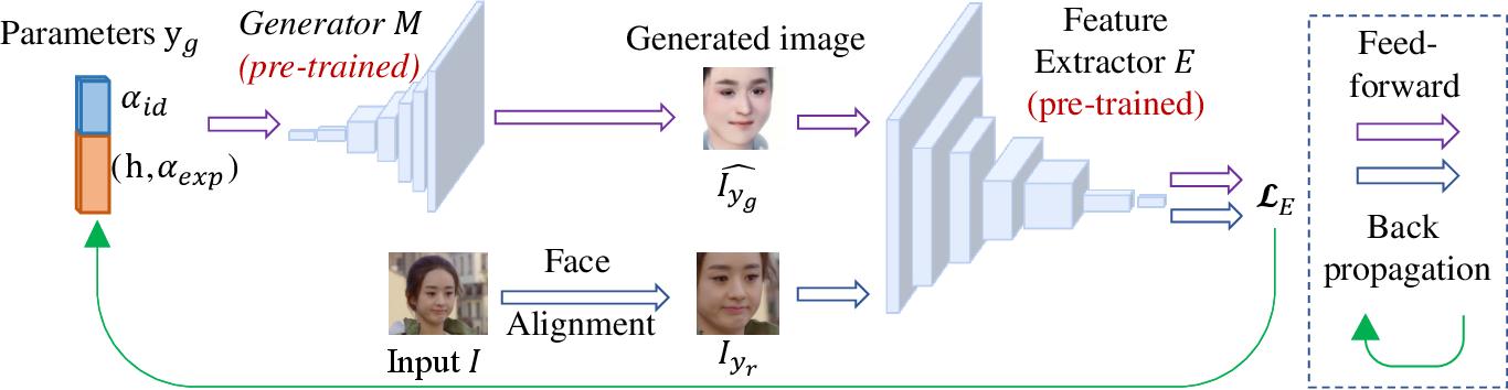 Figure 3 for Unsupervised Facial Action Unit Intensity Estimation via Differentiable Optimization