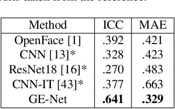 Figure 4 for Unsupervised Facial Action Unit Intensity Estimation via Differentiable Optimization