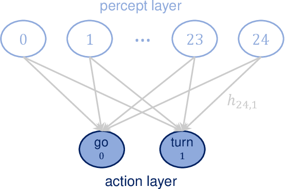 Figure 1 for Development of swarm behavior in artificial learning agents that adapt to different foraging environments