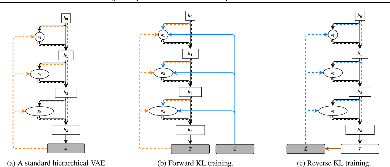 Figure 3 for Image Completion via Inference in Deep Generative Models