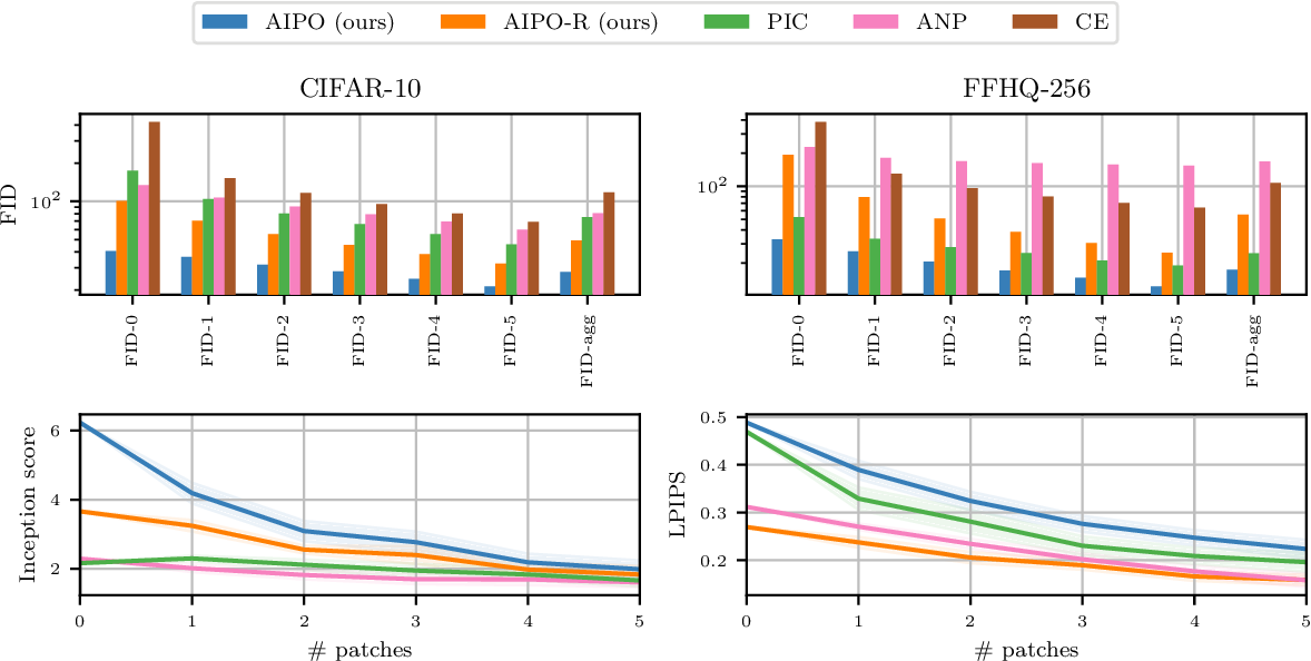 Figure 4 for Image Completion via Inference in Deep Generative Models