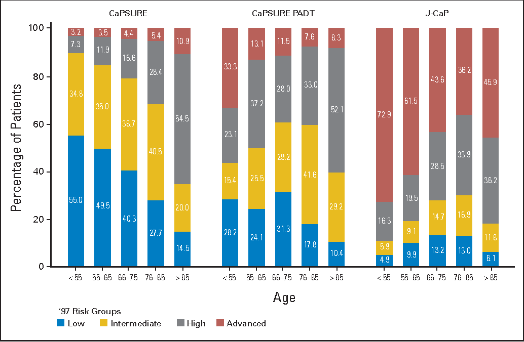 Fig 1. Association of risk and age. Distribution of D'Amico risk groups (modified for 1997 TNM staging) by patient age group is presented for all Cancer of the Prostate Strategic Urologic Research Endeavor (CaPSURE) patients, CaPSURE patients receiving primary androgen deprivation therapy (CaPSURE PADT), and J-CaP patients. Advanced denotes patients with clinical stage higher than T3aN0M0, for whom the D'Amico risk classification does not apply.