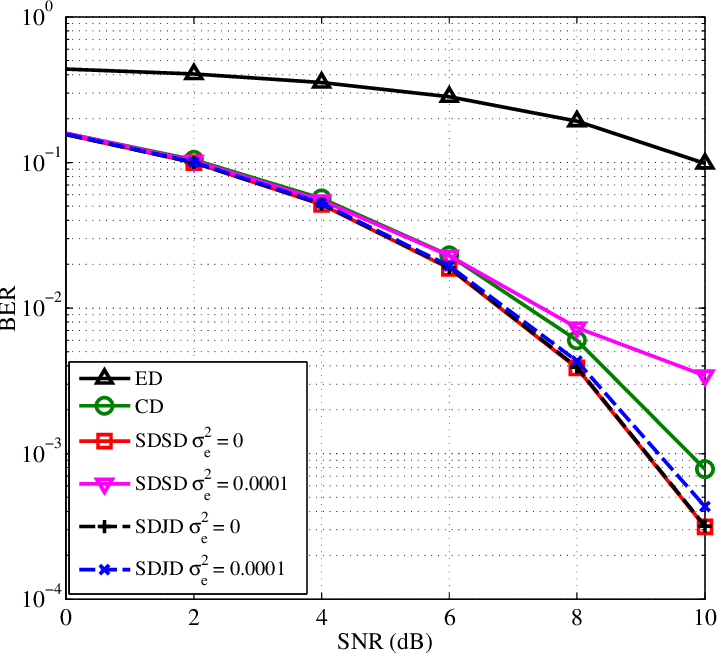 Figure 2 for A Splitting-Detection Joint-Decision Receiver for Ultrasonic Intra-Body Communications