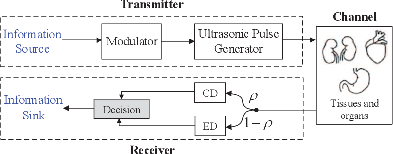 Figure 1 for A Splitting-Detection Joint-Decision Receiver for Ultrasonic Intra-Body Communications