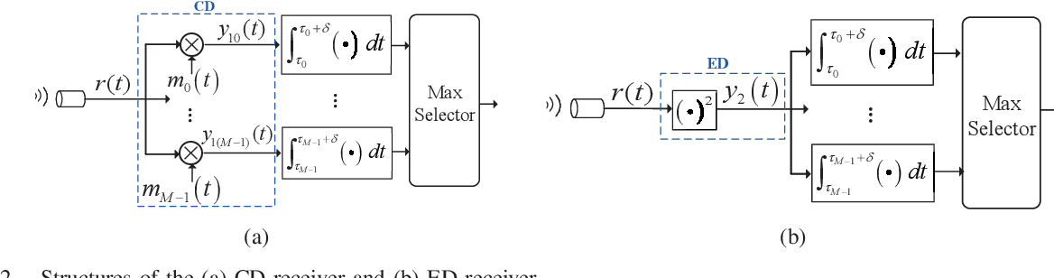 Figure 3 for A Splitting-Detection Joint-Decision Receiver for Ultrasonic Intra-Body Communications