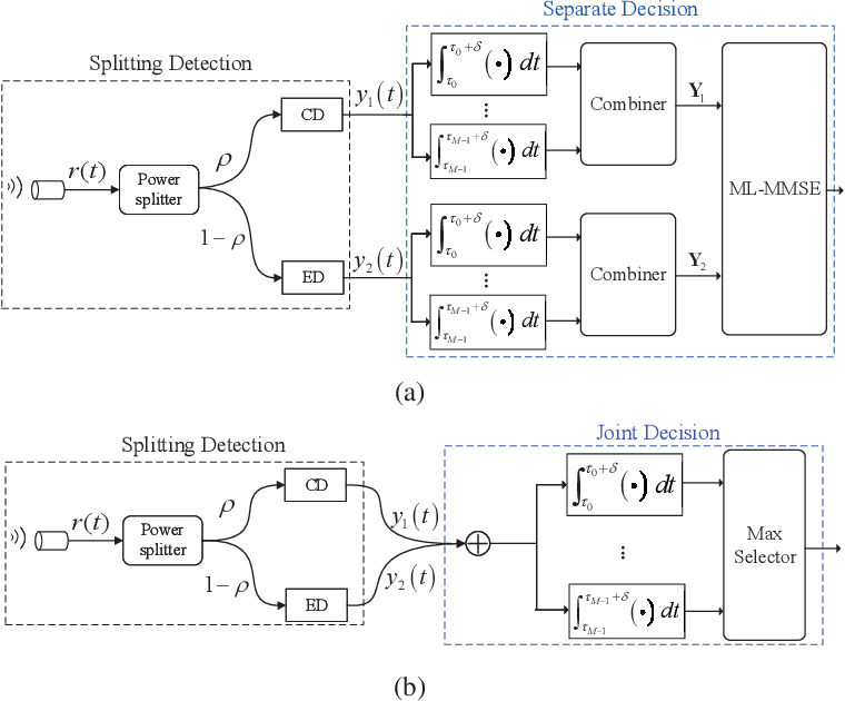 Figure 4 for A Splitting-Detection Joint-Decision Receiver for Ultrasonic Intra-Body Communications