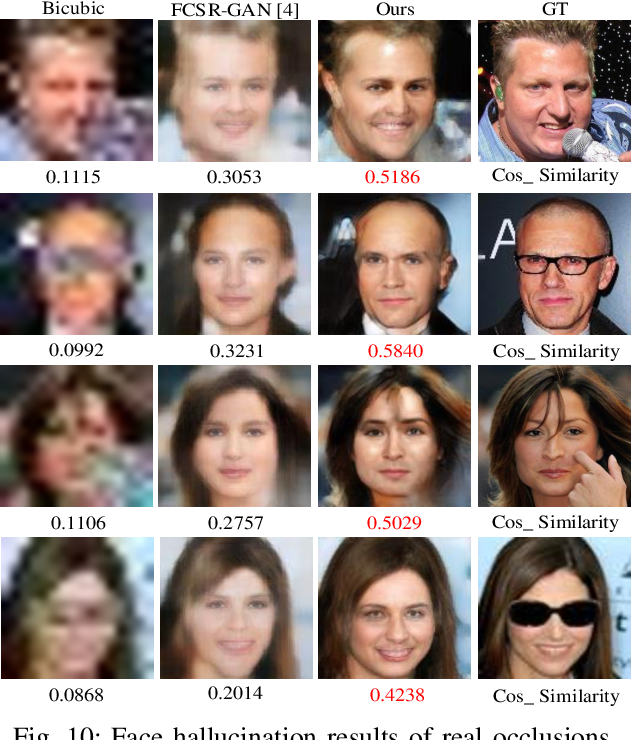 Figure 2 for Pro-UIGAN: Progressive Face Hallucination from Occluded Thumbnails