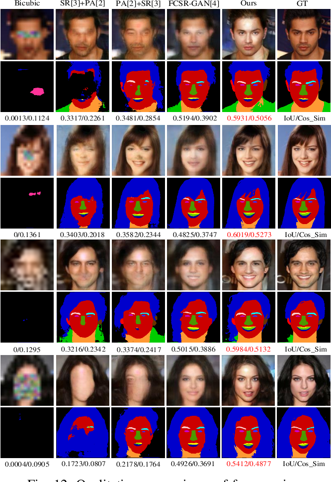 Figure 4 for Pro-UIGAN: Progressive Face Hallucination from Occluded Thumbnails
