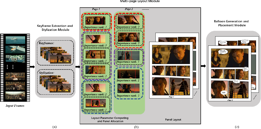 Figure 1 for Automatic Comic Generation with Stylistic Multi-page Layouts and Emotion-driven Text Balloon Generation