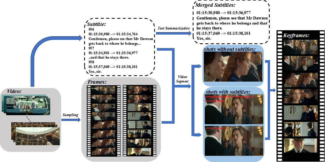 Figure 3 for Automatic Comic Generation with Stylistic Multi-page Layouts and Emotion-driven Text Balloon Generation