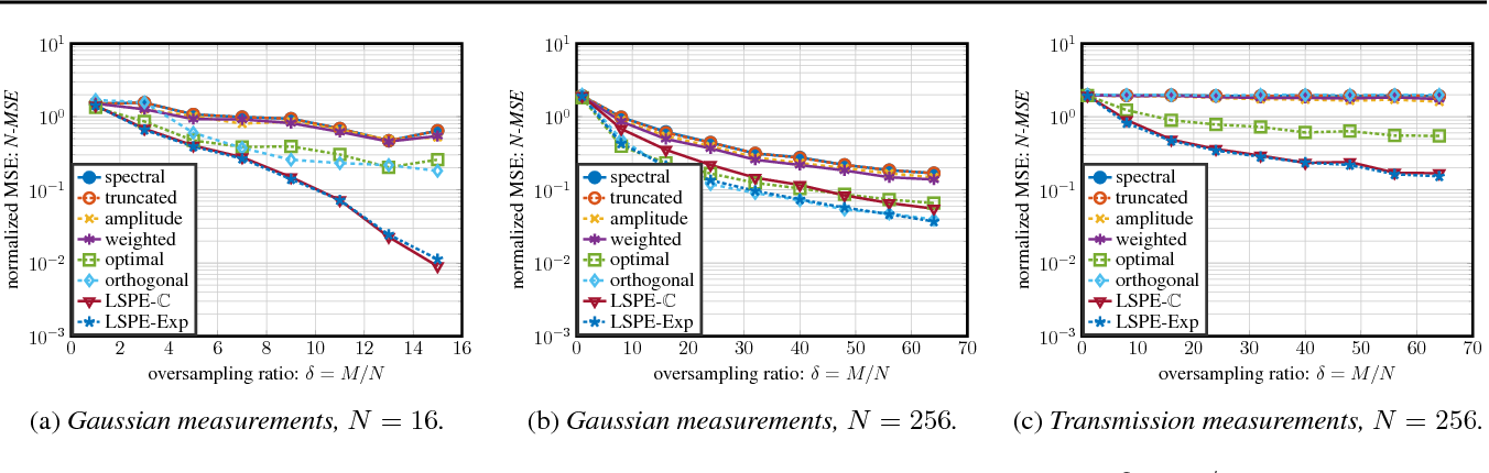 Figure 1 for Linear Spectral Estimators and an Application to Phase Retrieval