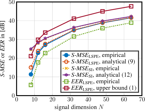 Figure 2 for Linear Spectral Estimators and an Application to Phase Retrieval