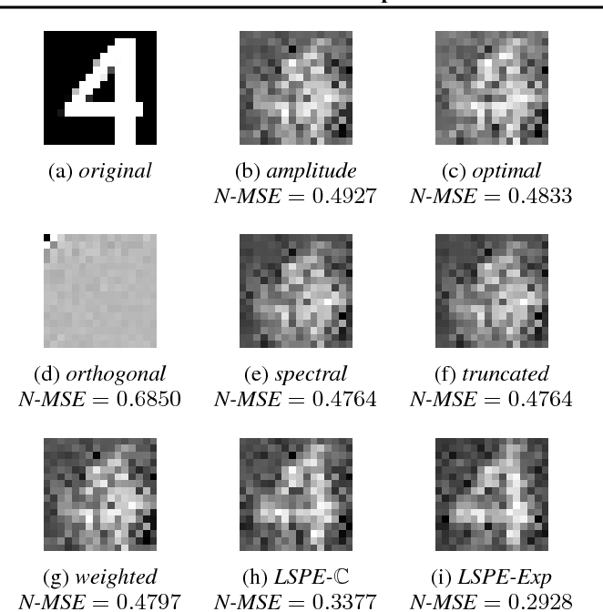 Figure 3 for Linear Spectral Estimators and an Application to Phase Retrieval