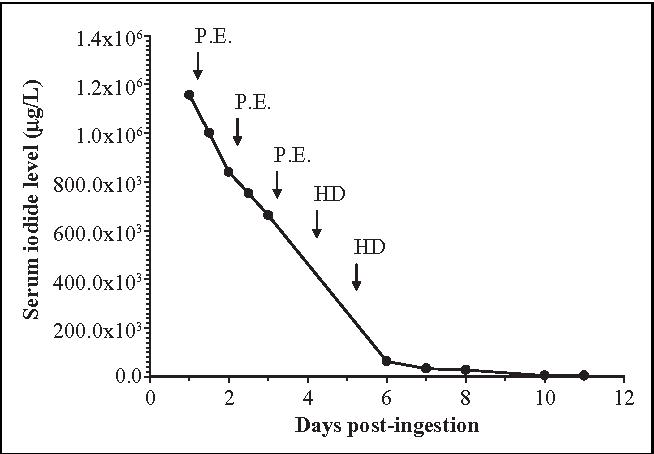 Acute hemolysis following iodine tincture ingestion