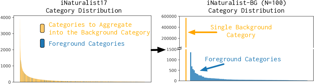 Figure 1 for Background Splitting: Finding Rare Classes in a Sea of Background