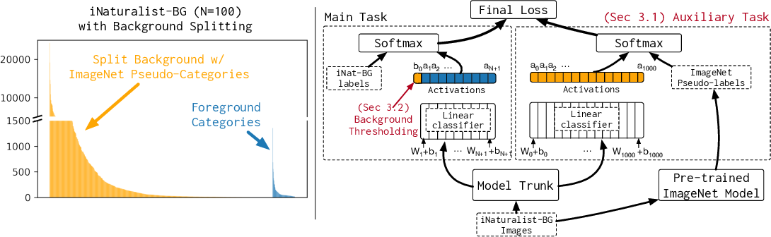 Figure 3 for Background Splitting: Finding Rare Classes in a Sea of Background