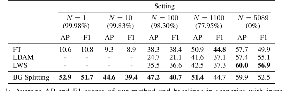 Figure 2 for Background Splitting: Finding Rare Classes in a Sea of Background