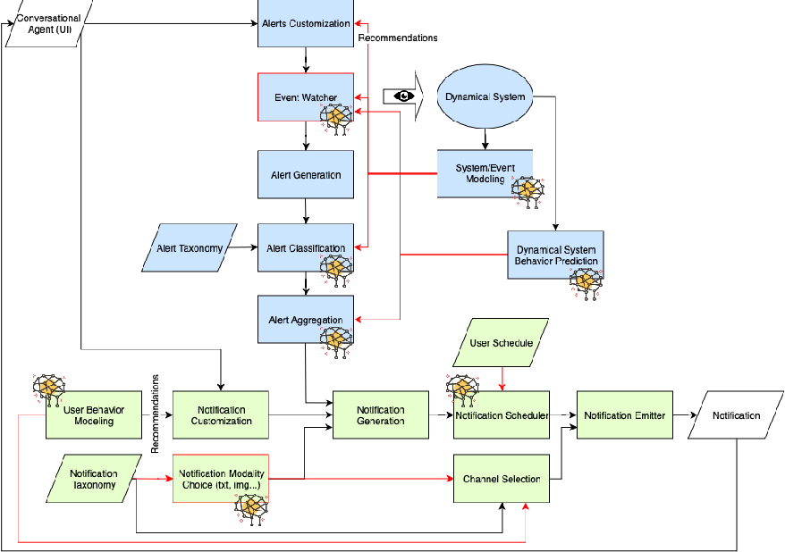 Figure 1 for A Snooze-less User-Aware Notification System for Proactive Conversational Agents
