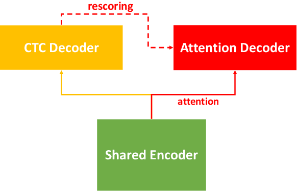 Figure 1 for WeNet: Production First and Production Ready End-to-End Speech Recognition Toolkit