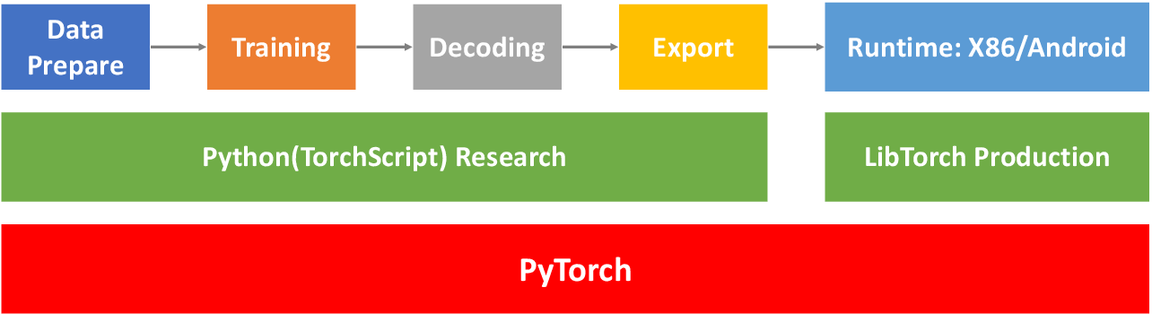 Figure 3 for WeNet: Production First and Production Ready End-to-End Speech Recognition Toolkit