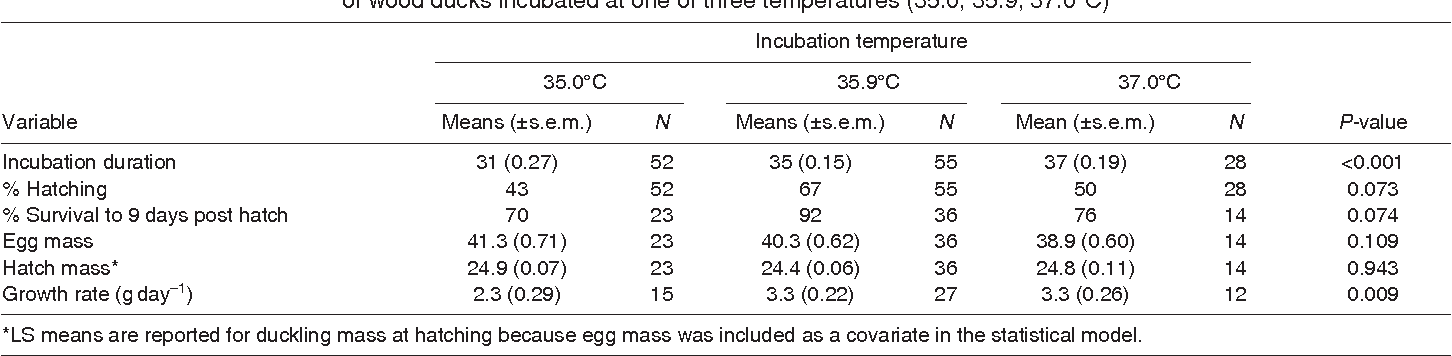 Slight differences in incubation temperature affect early