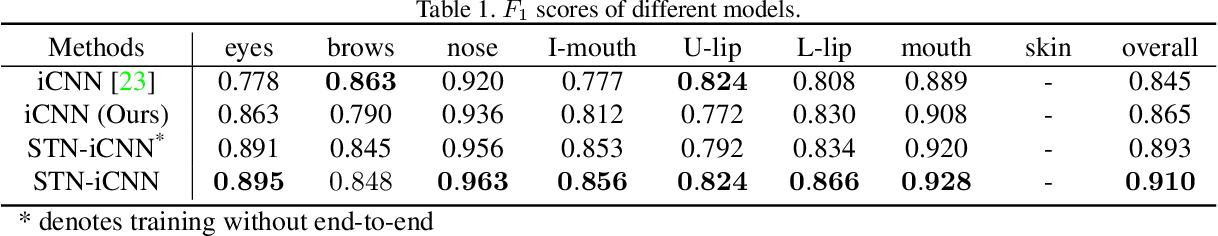 Figure 2 for End-to-End Face Parsing via Interlinked Convolutional Neural Networks