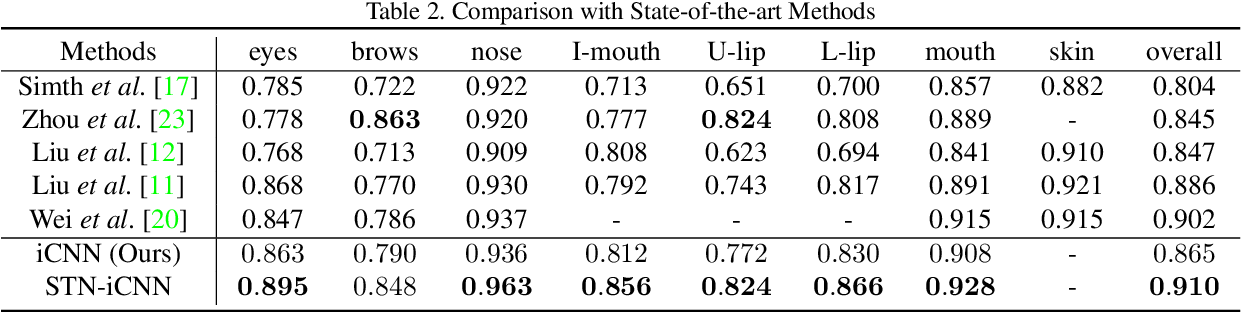 Figure 4 for End-to-End Face Parsing via Interlinked Convolutional Neural Networks
