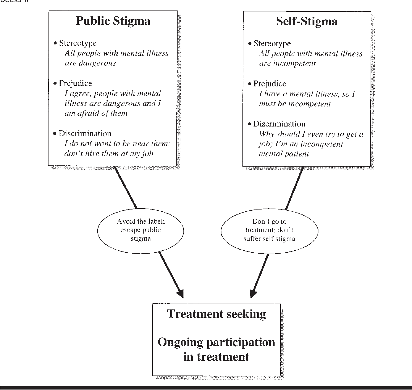 Figure 1 From How Stigma Interferes With Mental Health Care