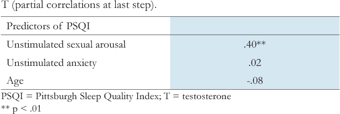 testosterone and sleep quality