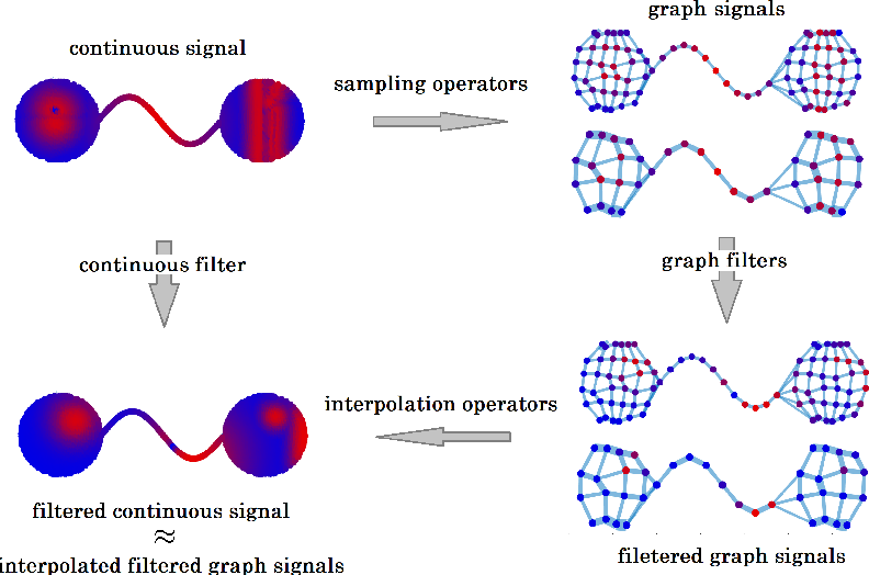Figure 1 for Transferability of Spectral Graph Convolutional Neural Networks