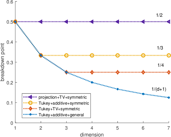 Figure 1 for When does the Tukey median work?