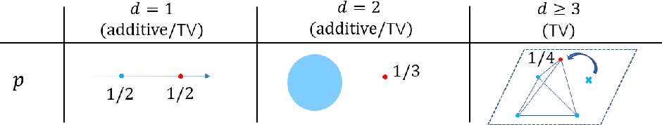 Figure 2 for When does the Tukey median work?