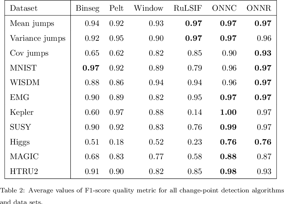 Figure 4 for Online Neural Networks for Change-Point Detection