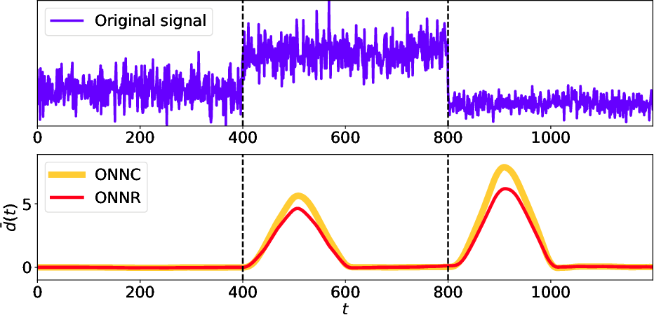 Figure 3 for Online Neural Networks for Change-Point Detection